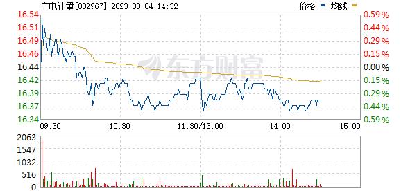 广电计量(002967)