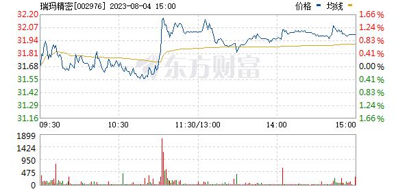 瑞玛工业(002976)