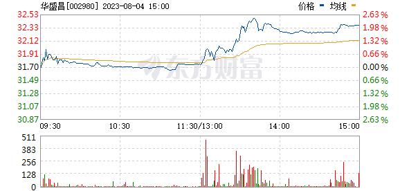 华盛昌(002980)