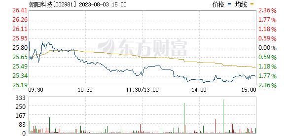 朝阳科技(002981)