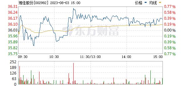 2021年03月17日 湘佳股份(002982)股票价格行情走势图