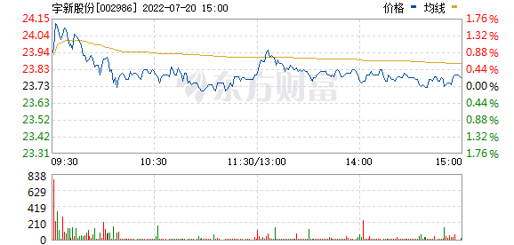 宇新股份(002986)