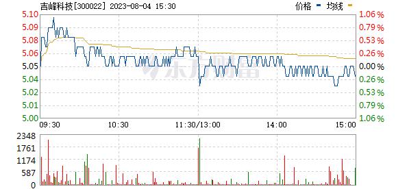 吉峰科技(300022)