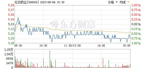 红日药业(300026)