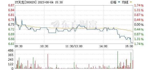 天龙光电(300029)