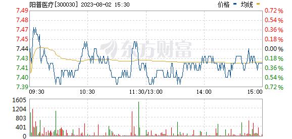阳普医疗(300030)