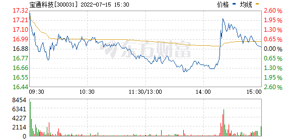宝通科技(300031)