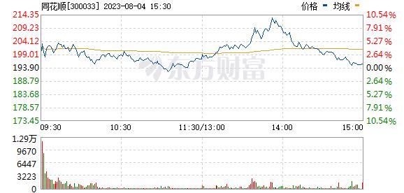 同花顺(300033)