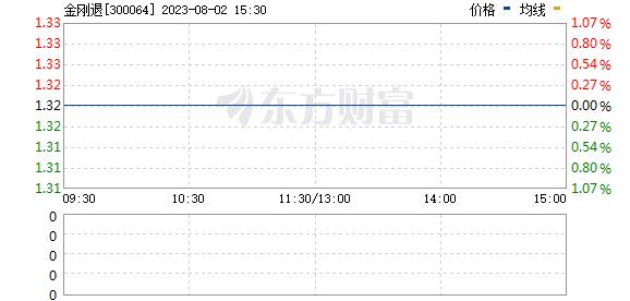 ST金刚(300064)
