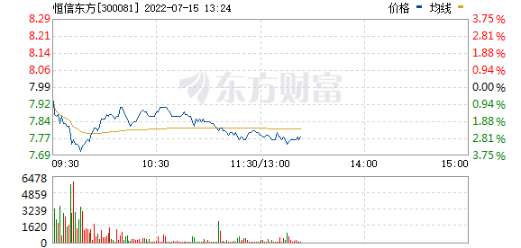 恒信东方(300081)