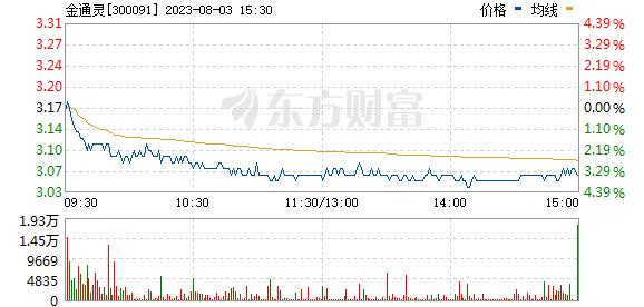 金通灵(300091)