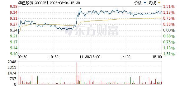 华伍股份(300095)
