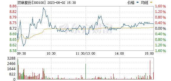 双林股份(300100)