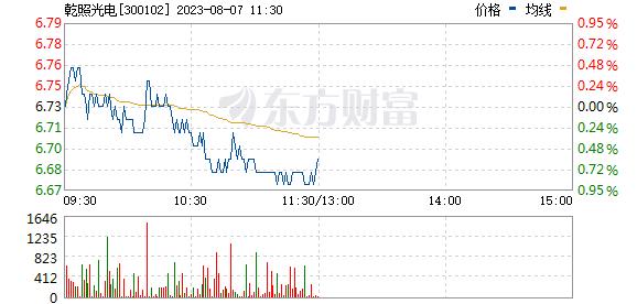 乾照光电(300102)