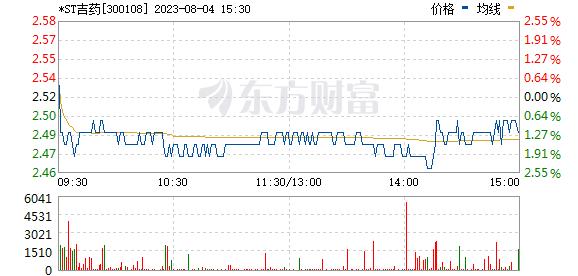 吉药控股(300108)