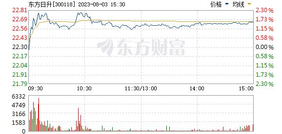东方日升(300118)