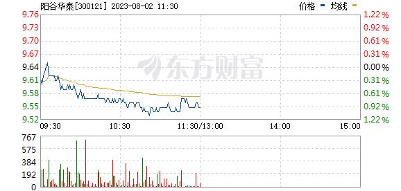 阳谷华泰(300121)