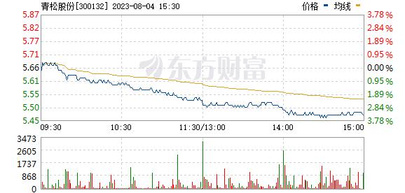 青松股份(300132)