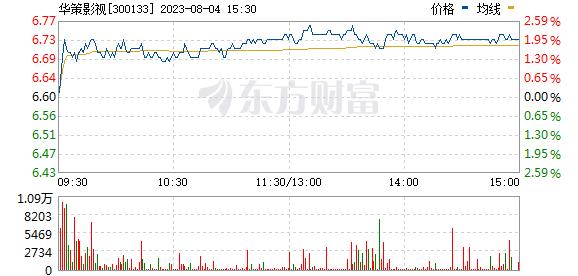 华策影视(300133)