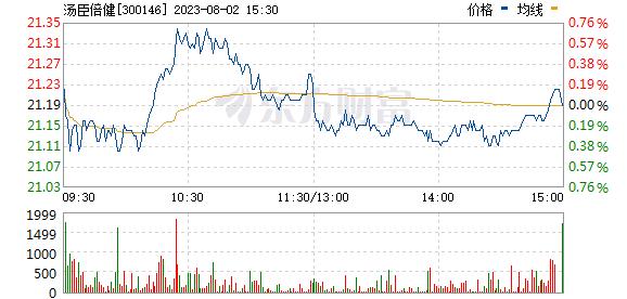 汤臣倍健(300146)
