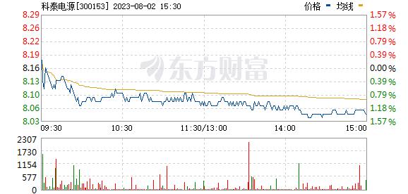 科泰电源(300153)
