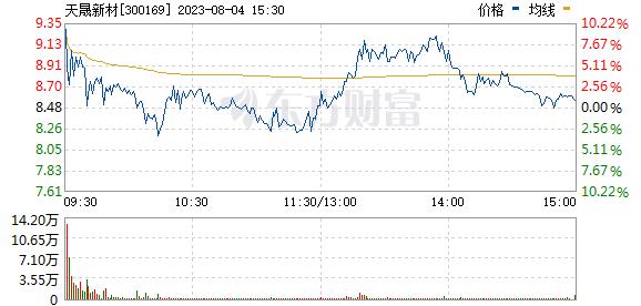 天晟新材(300169)