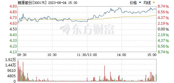 朗源股份(300175)