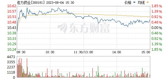 佐力药业(300181)