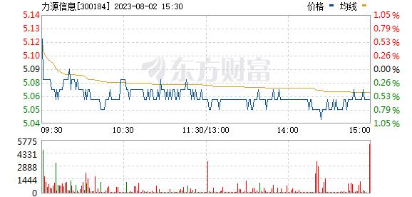 力源信息(300184)