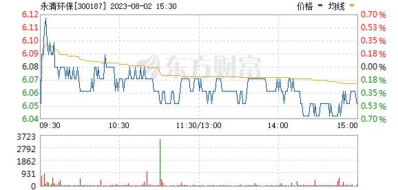 永清环保(300187)