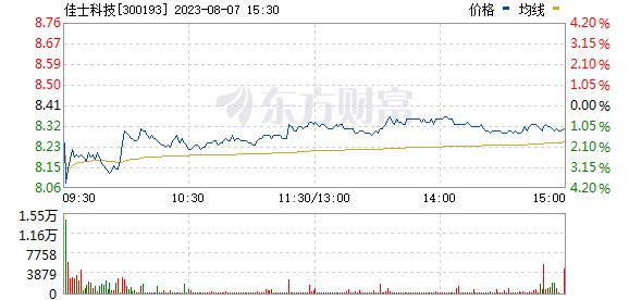 佳士科技(300193)