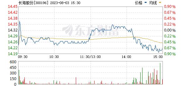 长海股份(300196)
