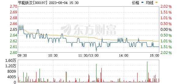 铁汉生态(300197)