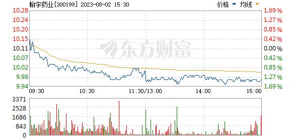 翰宇药业(300199)