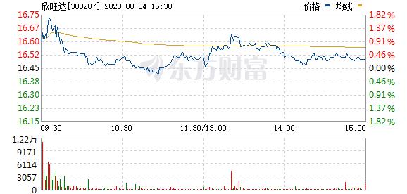 欣旺达(300207)
