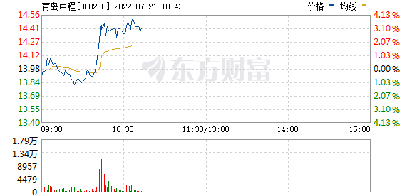 青岛中程(300208)