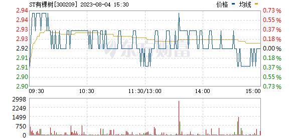 天泽信息(300209)