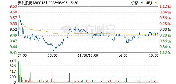 安利股份(300218)