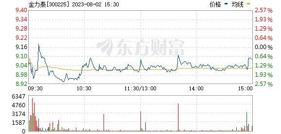 金力泰(300225)
