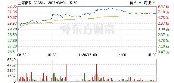 上海钢联(300226)