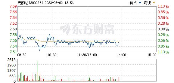 光韵达(300227)