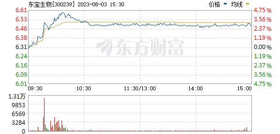 东宝生物(300239)