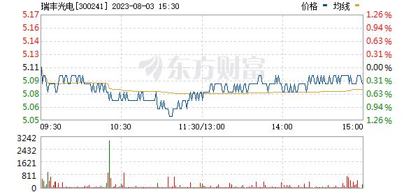 瑞丰光电(300241)