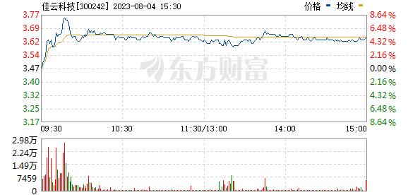 佳云科技(300242)