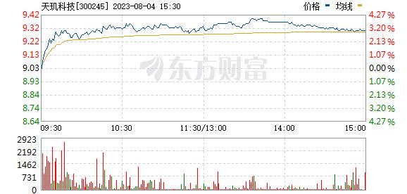 天玑科技(300245)