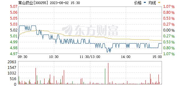 常山药业(300255)