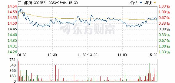 开山股份(300257)