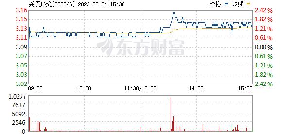 兴源环境(300266)