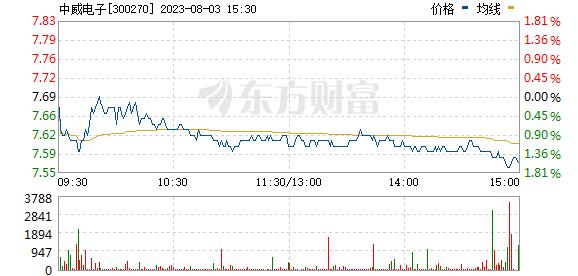 中威电子(300270)