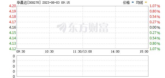华昌达(300278)